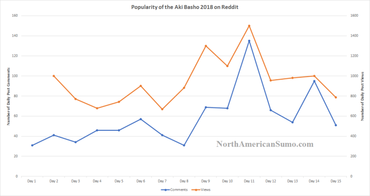 Popularity of the Aki Basho 2018 on Reddit - NorthAmericanSumo