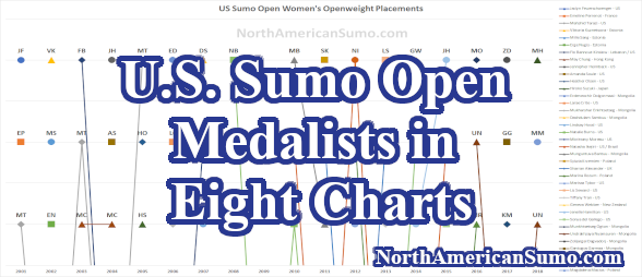 US Sumo Open Medalists in Eight Charts