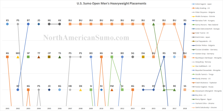 US Sumo Open Men's Heavyweight Placements - With Watermark