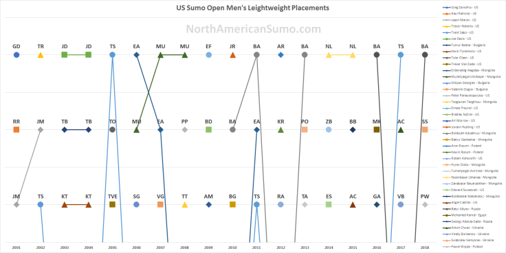 US Sumo Open Men's Lightweight Placements - with Watermark