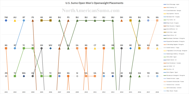 US Sumo Open Men's Openweight Placements - with Watermark