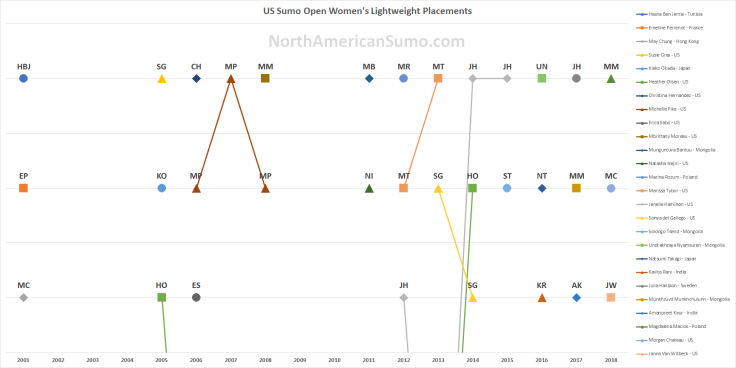 US Sumo Open Women's Lightweight Placements - With Watermark