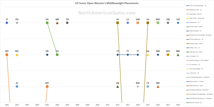 US Sumo Open Women's Middleweight Placements - With Watermark