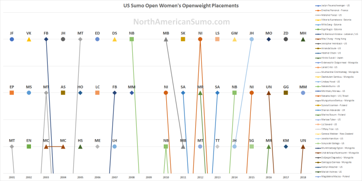 US Sumo Open Women's Openweight Placements - With Watermark
