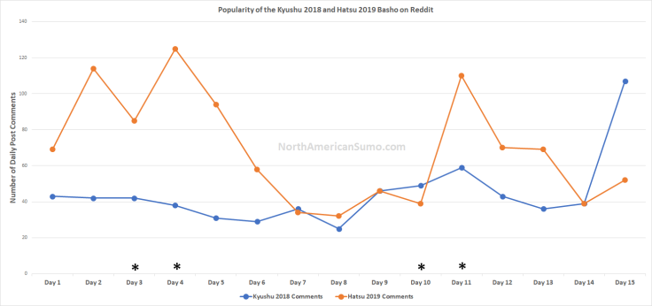 popularity of the hatsu basho 2019 on reddit