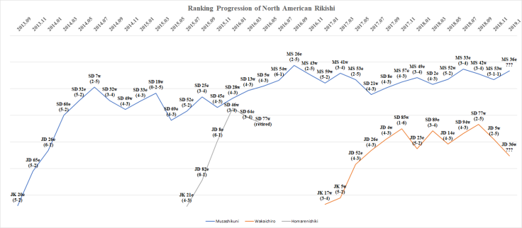 ranking progression of north american rikishi - hatsu basho 2018