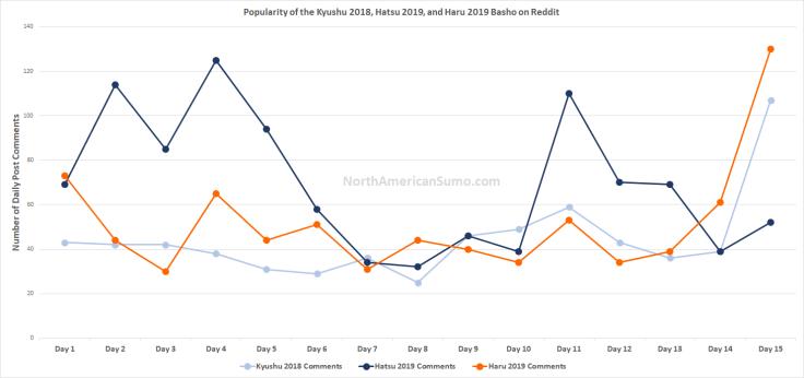 Popularity of the Haru Basho 2019 on Reddit
