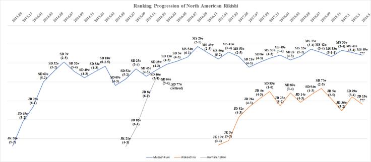 Natsu Basho 2019 North American Rikishi Progression