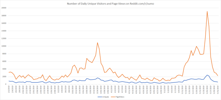 Number of Daily Unique Vistors and Page Views - 6.2.2019
