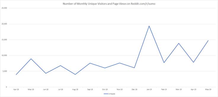 Number of Monthly Unique Vistors - 6.2.2019