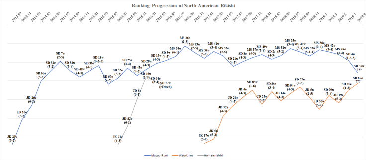 Ranking Progression of North American Rikishi - Aki Basho 2019