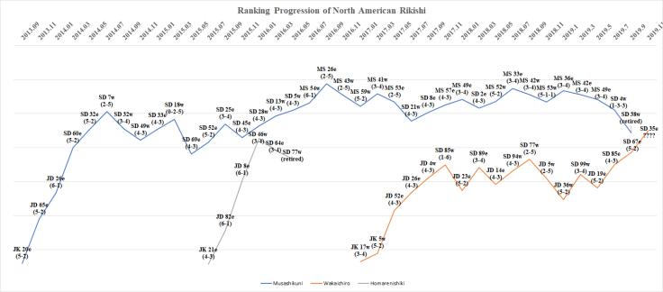 Ranking Progression of North American Rikishi - Kyushu Basho 2019