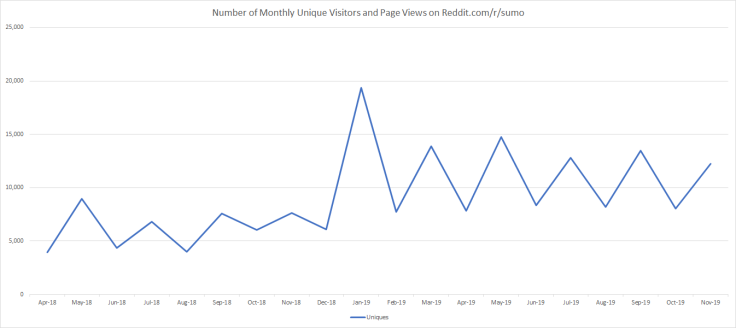 Monthly Popularity of Reddit Sumo - Kyushu Basho 2019 - Uniques