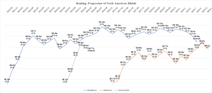 Ranking Progression of North American Rikishi - Hatsu Basho 2020